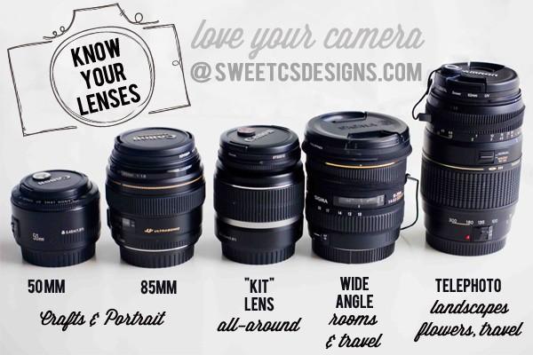 dslr lens kits