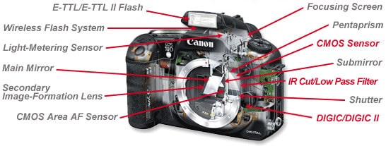 inside of a dslr camera